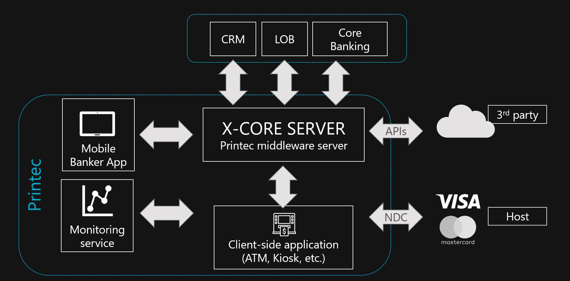 x-core solution architecture